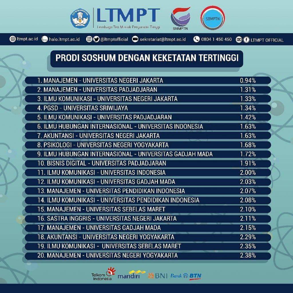 UPI Tolak Puluhan Ribu Pendaftar dalam SNMPTN 2020 ...